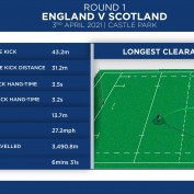 WOMEN'S SIX NATIONS INTRODUCE SMART BALL TECHNOLOGY FOR 2021 CHAMPIONSHIP