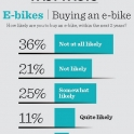Will you be buying an e-bike?